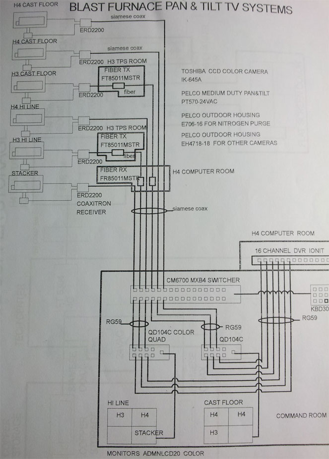 Closed Circuit Television Diagram Part 3