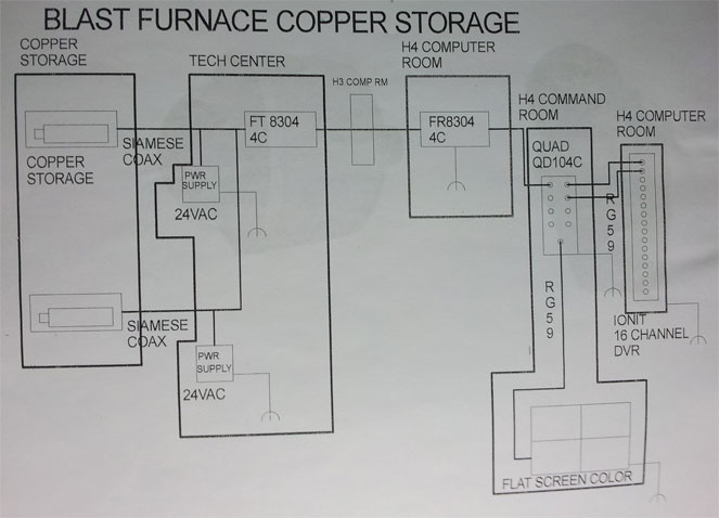 Blast Furnace Copper Storage